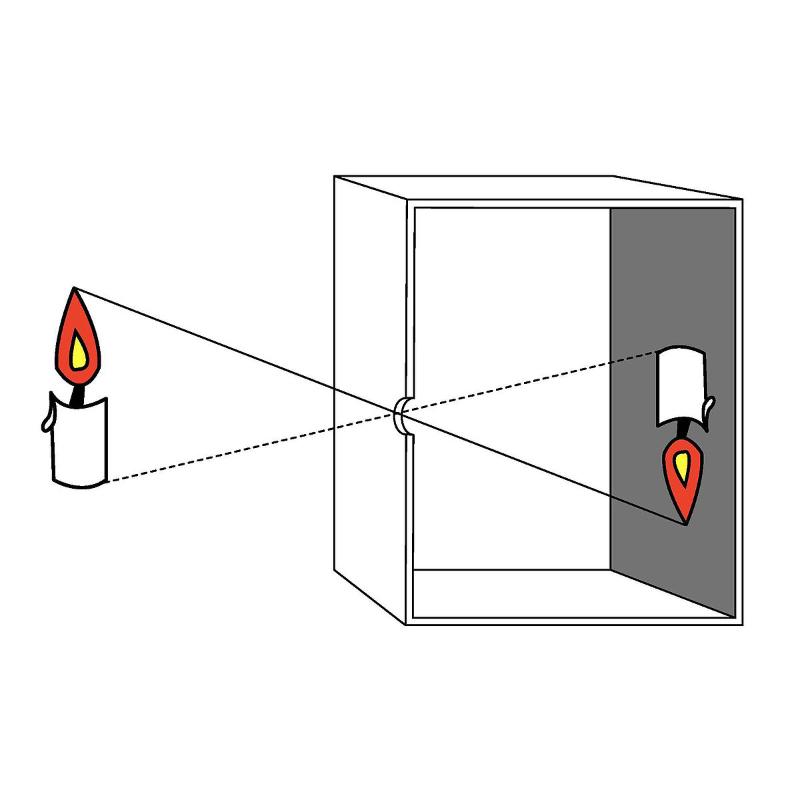 Kamera Digital  prinsip kerja kamera pin hole