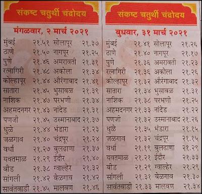 2021 March Sankashti Chaturthi Chandrodaya Time in Mumbai and All Cities