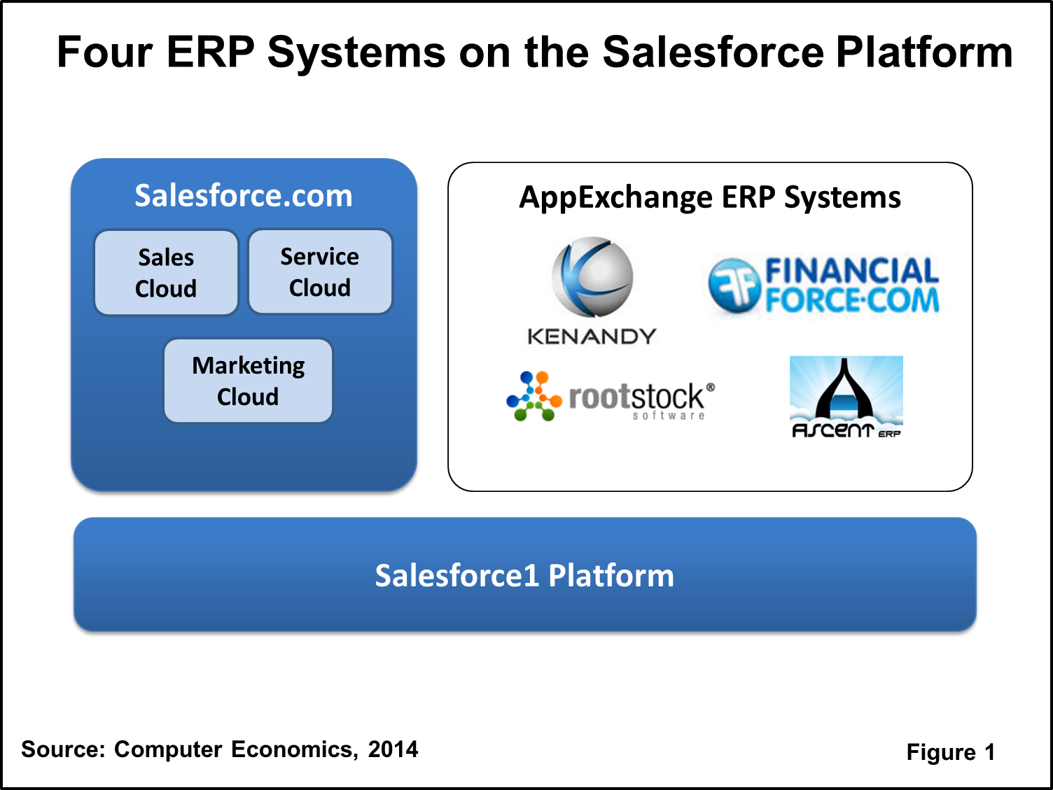 Salesforce: The Enterprise System Spectator: The Maturing Of ERP On