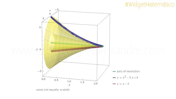 Calcule volumes de sólidos de revolução com este widget online