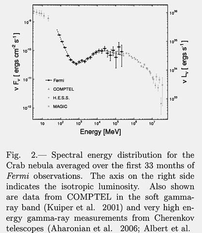 Crab Nebula (M1) gamma ray spectrum (Source: R. Buchler et al, arXiv:1112.19792v2)