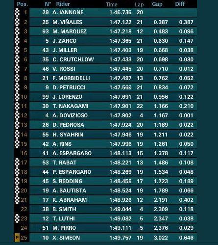 Hasil FP2 MotoGP Italia 2018