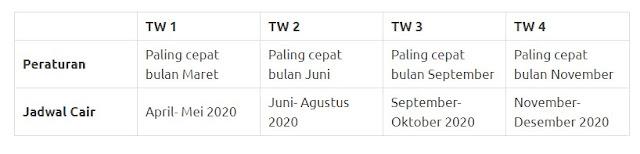 Jadwal Pencairan Sertifikasi Guru Triwulan 1, Triwulan 2, Triwulan 3, dan Triwulan 4 Tahun 2020