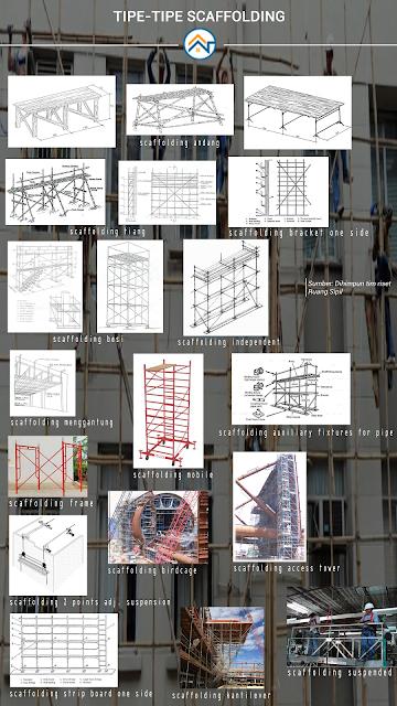 tipe-tipe scaffolding
