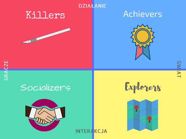 slowlingo, Bartle Taxonomy, player types, typy graczy, nauka języka