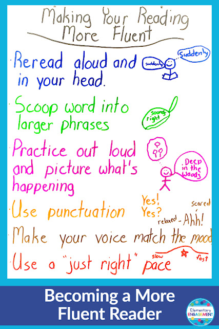Fluency is a critical skill for young readers.  This chart is a visual reminder for the skills that students need to become more fluent.  Click on the link for additional anchor chart ideas.