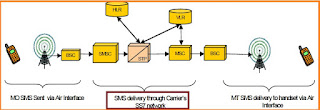 With SS7 SMS network elements