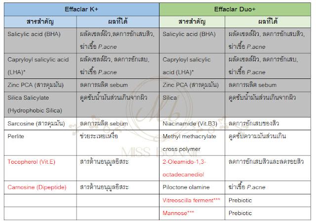Effaclar K+ Effaclar Duo+