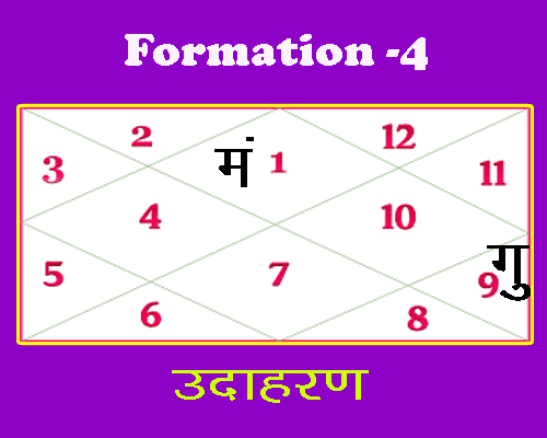 formation 4 of rajyoga in birth chart