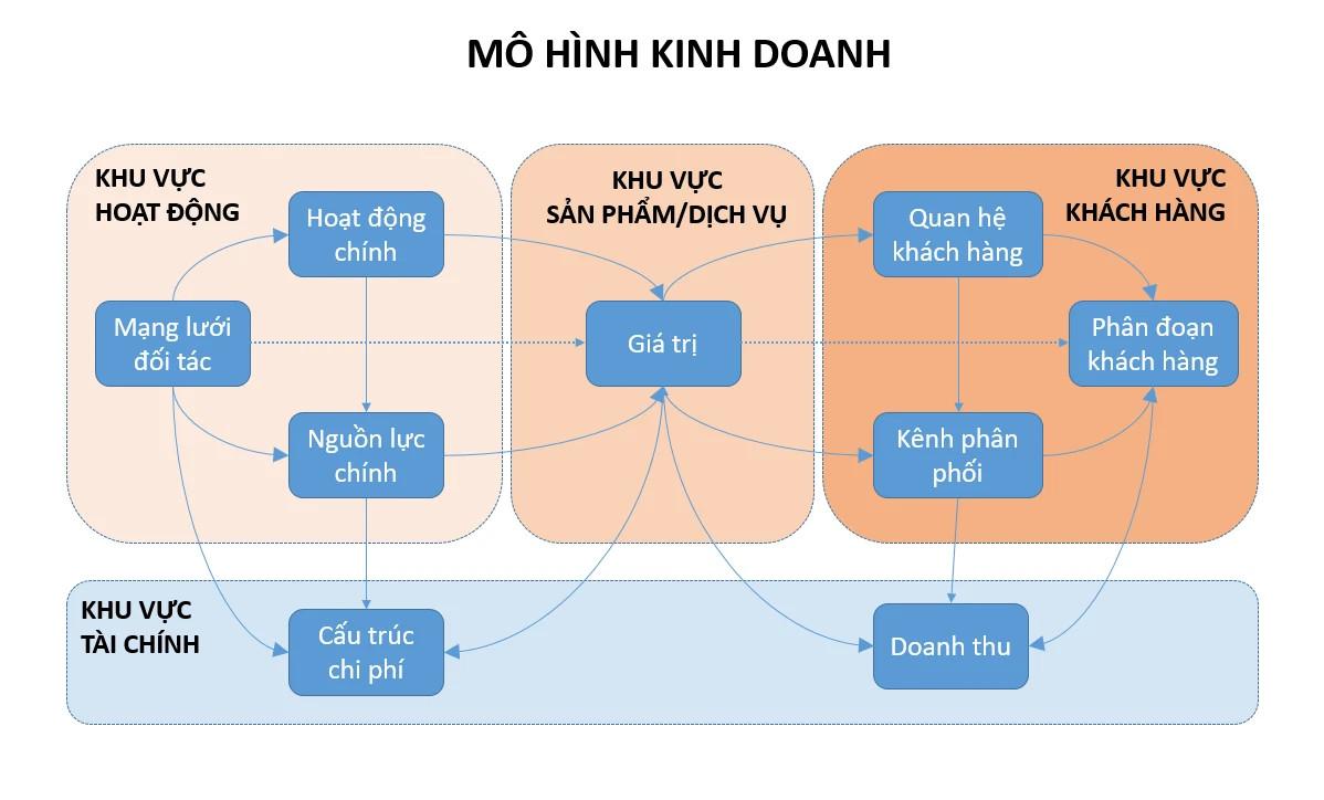 mo-hinh-kinh-doanh-business-model-nghia-la-gi