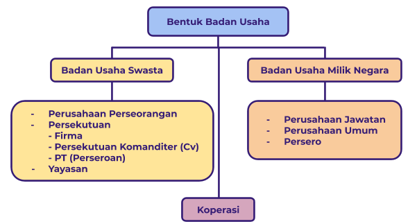6 Jenis Badan Usaha Di Indonesia