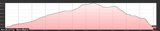 Perfil de ruta al Pico de la Cruz desde Mallo de Luna