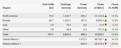 Explotaciones de la ETF respaldado en oro crecieron 14% en 2019, alcanzando máximos históricos.