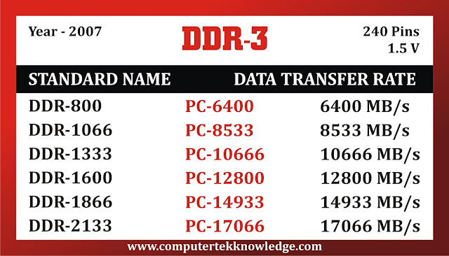 what is ddr3 ram in hindi