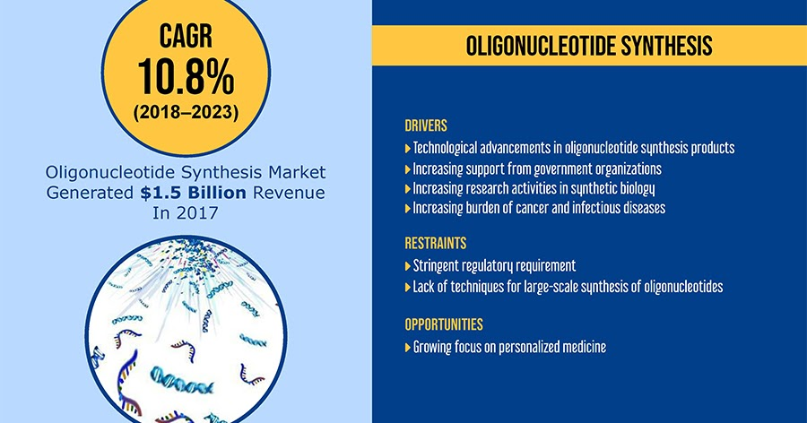 Oligonucleotide Synthesis Market is Ultimately Generating $2.8 Billion in Revenue by 2023