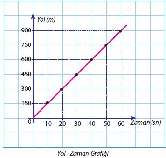 Yol - Zaman Grafiği