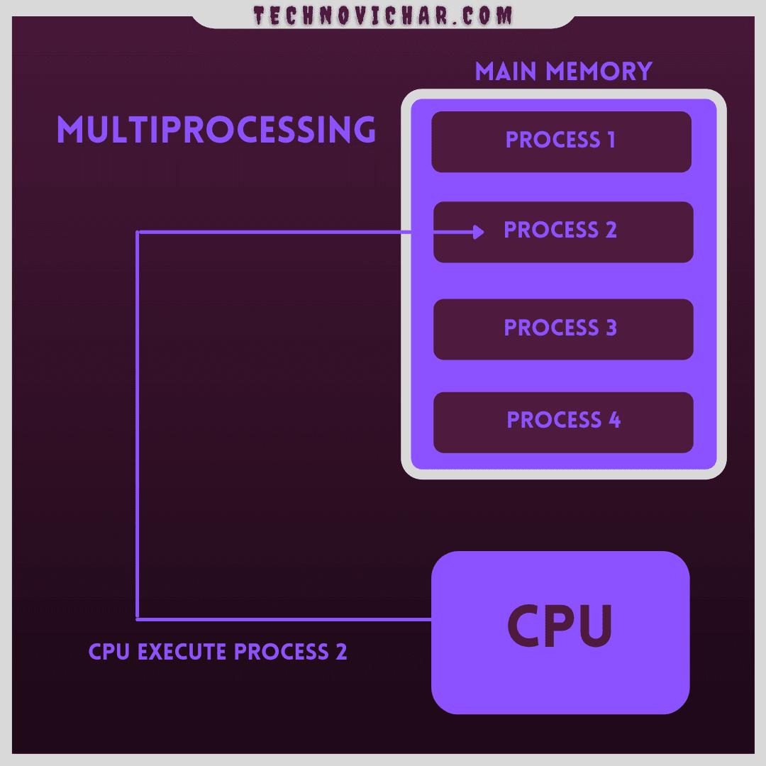 Multiprogramming_and_Multitasking_Operating_System