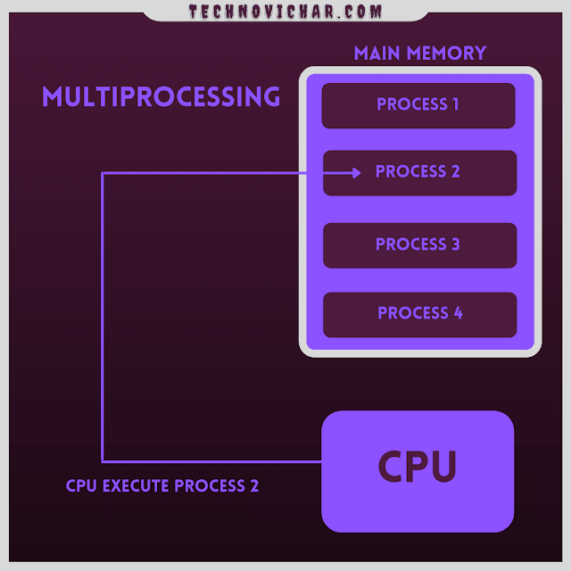 What_is_Multiprogramming_OS_in_Hindi