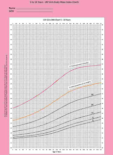 IAP-  BMI Chart for Girls