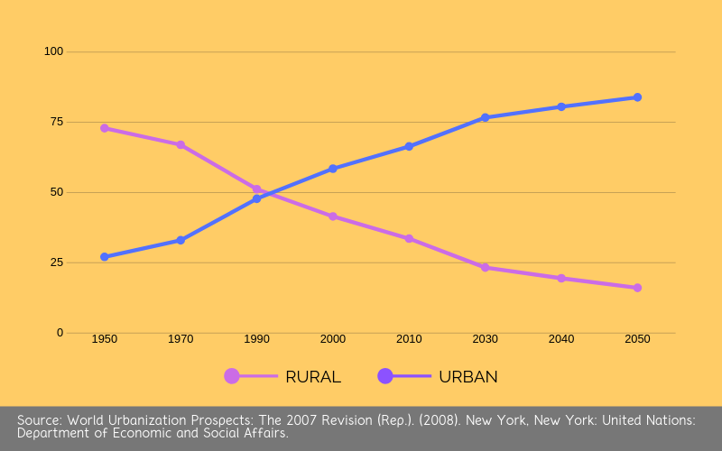 philippines urban rural growth rate