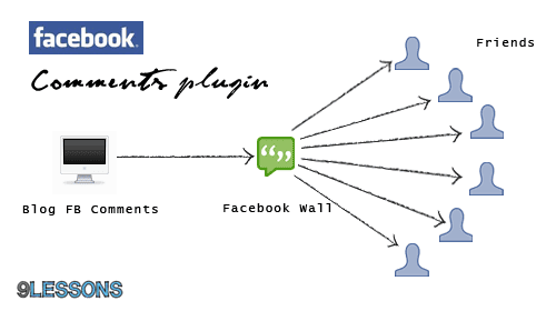 Facebook Comment Plugin