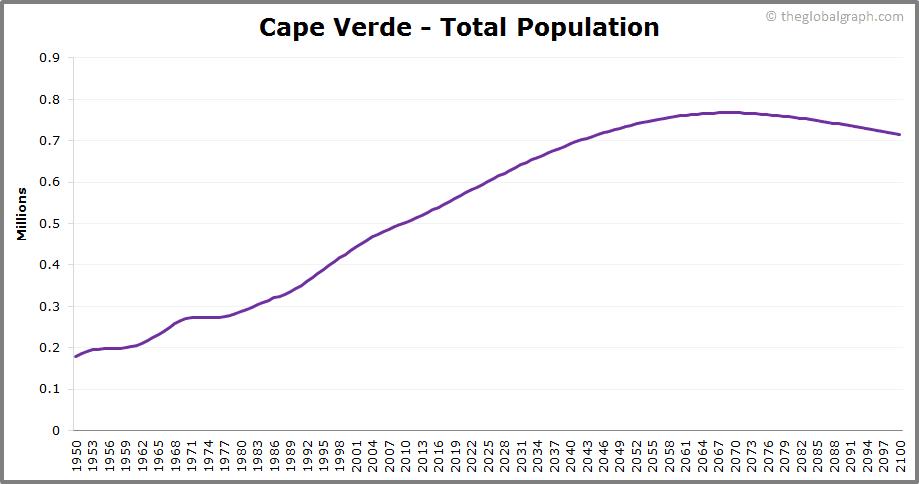 Cape Verde  Total Population Trend