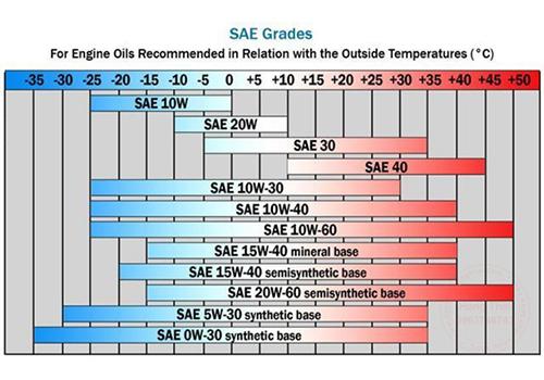 Biểu đồ thang đo cấp độ nhớt SAE