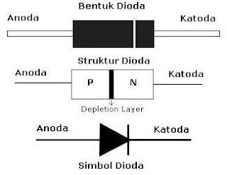 Simbol, struktur dan bentuk Dioda
