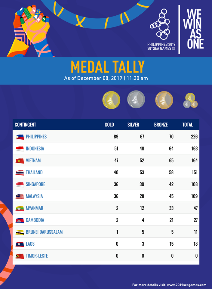 Philippines maintains wide lead in SEA Games 2019 medal tally