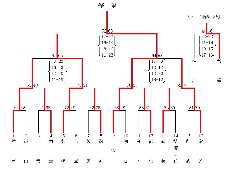 三重県中学生バスケットボール連盟