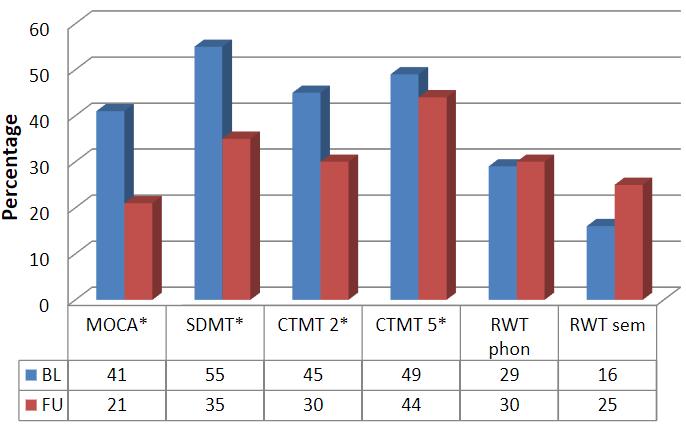 図:若年脳卒中の認知症者率