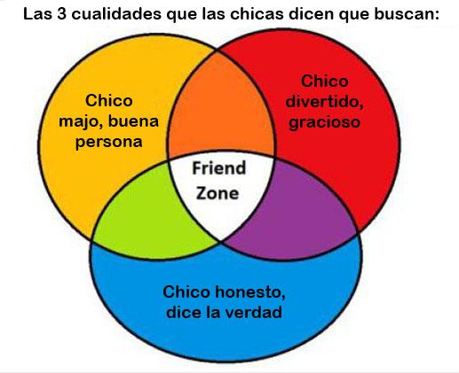 Tres círculos: ser buena persona, ser gracioso y ser honesto. La confluencia de los 3 te garantiza caer sin remisión en la zona de amigos con las mujeres.