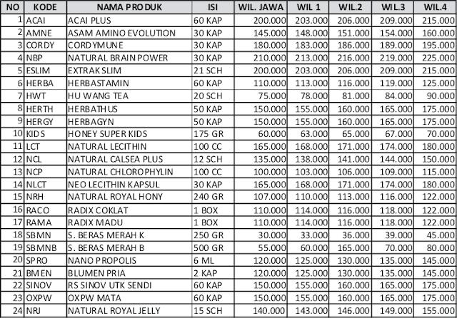 daftar harga distributor nasa