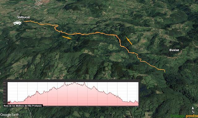 Mapa y perfil de ruta de los Molinos.