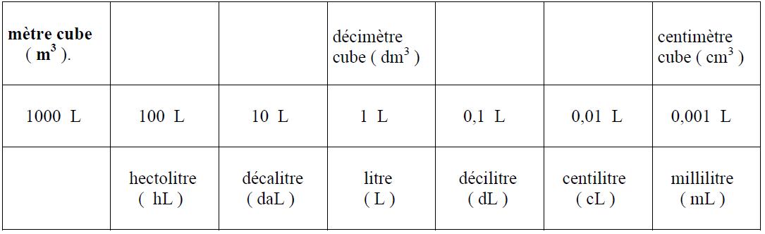 Made in Delattre: Quantités des masses et volumes (kg et L)