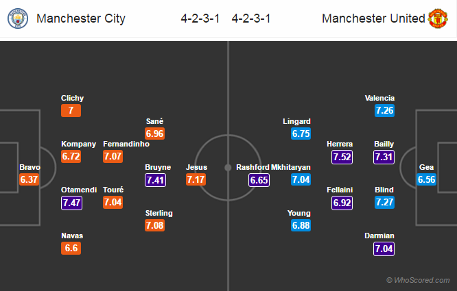 Lineups, Team News, Stats – Manchester City vs Manchester United