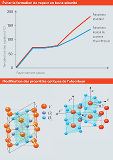 effet thermochrome dioxyde de vanadium VO2