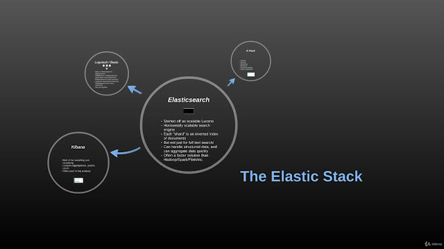 Elasticsearch 7 and the Elastic Stack - In Depth & Hands On!