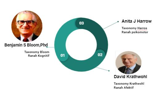 Taxonomy of educational Objective atau sering disebut Taksonomi Bloom , karya dari Benjamin Bloom merupakan taksonomi tujuan Pendidikan yang terdiri dari 3 Ranah  yaitu : Kognitif ; tingkat pengetahuan siswa terdiri dari 6 divisi/tahapan. Afektif; tingkat pemahaman siswa yang di tunjukkan oleh mekanisme batin siswa dan perubahan cara berpikir siswa , terdiri dari 5 divisi/tahapan Psikomotor; tingkat pemahaman siswa yang ditunjukkan dengan reaksi fisik perserta didik, terdiri dari 6  divisi/tahapan.