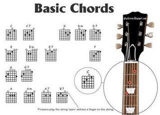 Teknik Bermain Gitar Dan Senam Jari