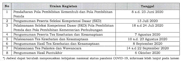 Jadwal Seleksi Penerimaan Calon Taruna/Taruni Pada Perguruan Tinggi di Lingkungan Kementerian Perhubungan Tahun 2020