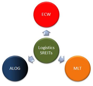 Pure Logistics SREITs - ALOG vs ECW vs MLT