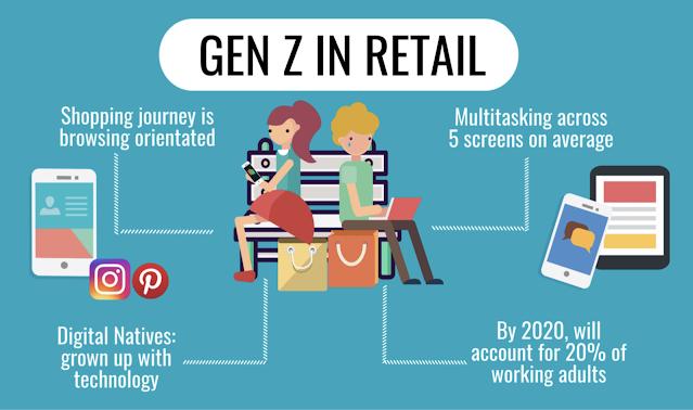Gen Z in Retail