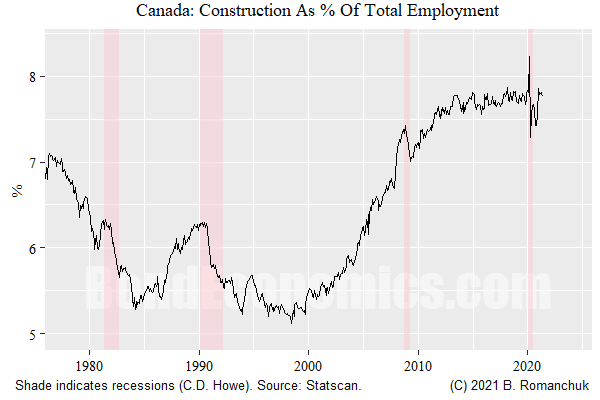 Chart: Canadian Construction Employment as % of Total