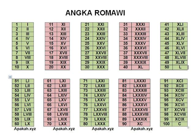 tabel-angka-romawi-1-100