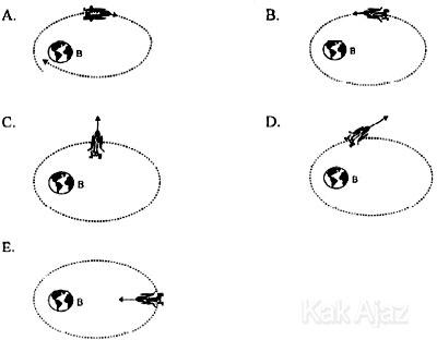Arah orbit pesawat yang kehilangan tenaga, jari-jari orbit semakin mengecil karena pengaruh gaya gravitasi bumi