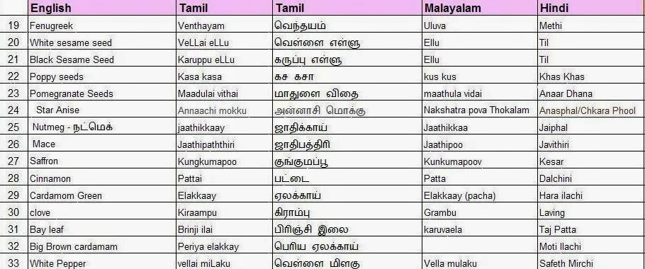 Cook book jaleela herbs spices english tamil - Meaning of cuisine in english ...