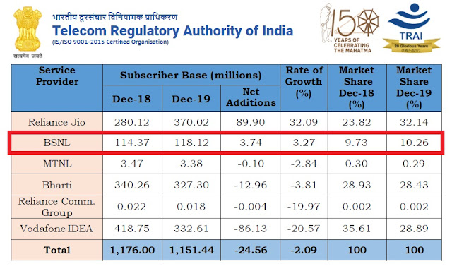 TRAI Report : Only BSNL (without 4G) & Jio have increased their market share in 2019 while all other operators recorded decline in customer base