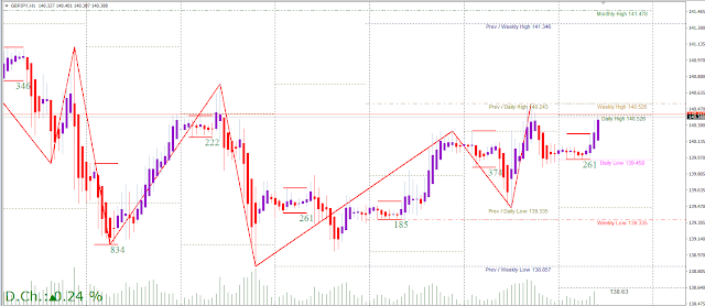 GBP pairs at frankfurt openining took a ride above Asian Session