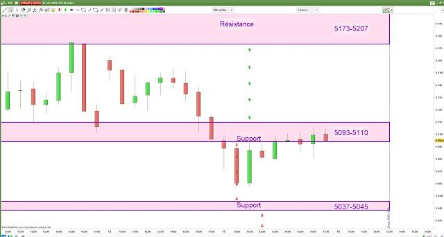 Plan de trade lundi [15/10/18] bilan